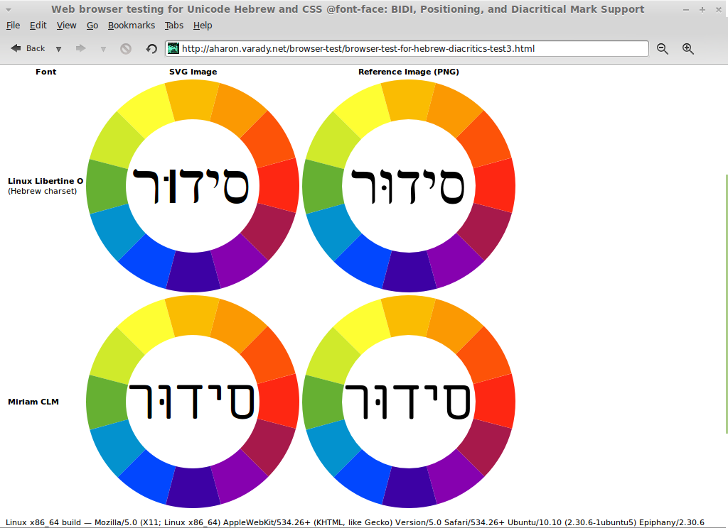 Web browser Testing for Unicode Hebrew and Diacritical Mark