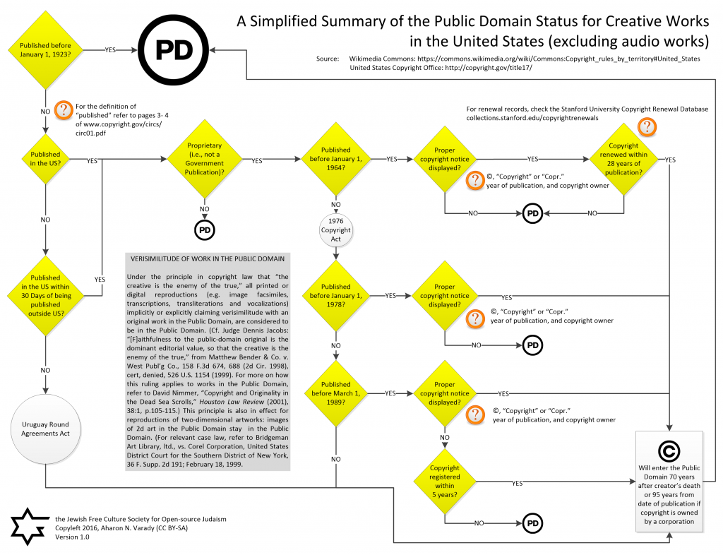 A Simplified Summary of Public Domain Status for Creative Works in US Copyright Law (excluding audio works) - Aharon Varady (CC BY-SA)